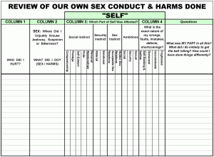 Printables Moral Inventory Worksheet week 12 how it works step 4 sex conduct and harms done review of our own done